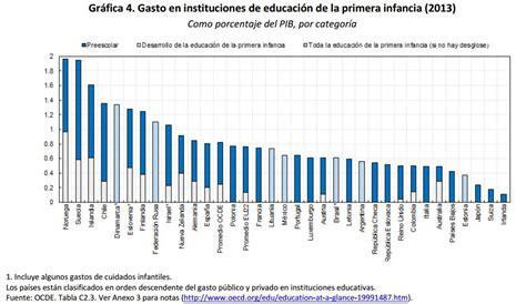 cual fue la inflacion al inicio de 2016 panorama de la educaci 243 n 2016 v 237 a ocde instituto