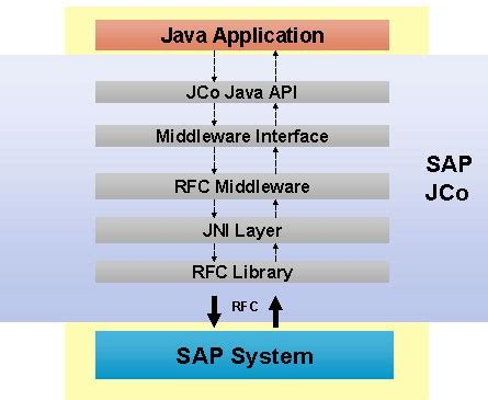 sap jco tutorial pdf sap java connector sap jco