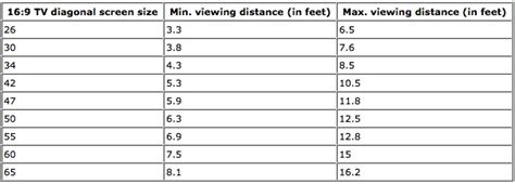 distance from tv to couch distance of tv from couch home decor pinterest