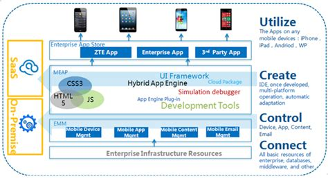 mobile application solutions enterprise information mobility
