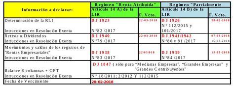 declaraciones juradas renta 2016 calendario con declaraciones juradas reportes tributarios