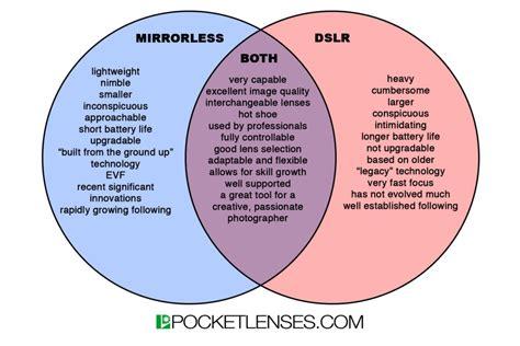 venn diagram pocket chart this is why i shoot mirrorless pocket lenses