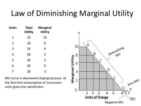 total utility vs marginal utility lecture5