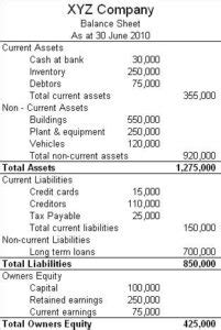 Credit Loss Ratio Formula Standardizing Financial Statements Boundless Accounting