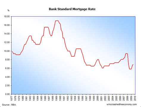 current bank mortgage rates unemployment who crashed the economy
