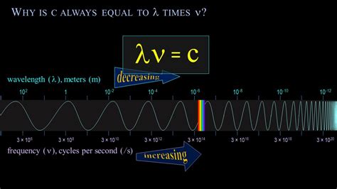 wavelength and frequency of light frequency wavelength and the speed of light a