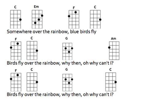 ukulele tutorial for somewhere over the rainbow chords for somewhere over the rainbow ukulele kafi website