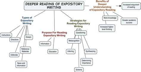 Essay Concept Map by Academic Writing Concept Map