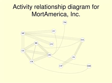 activity relationship diagram ppt traditional approaches to facility layout powerpoint