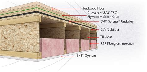 Floor Soundproofing by Spc Solution 3 Soundproof Floor Assembly Soundproofing