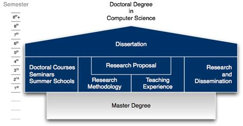 bachelor degree dissertation uzh department of informatics doctoral programs of the