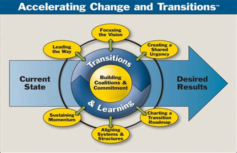 kotter framework change management models actionable ways to lead