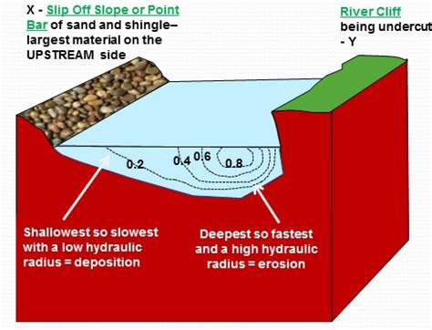 cross section of a meander as landforms