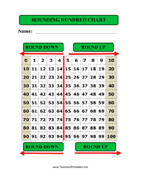 printable hundreds chart for rounding free printable one hundred chart new calendar template site