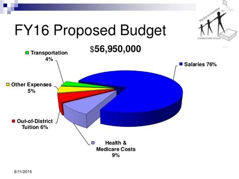 Goodman School Of Business Mba Fees by Fy 2016 Proposed School Budget For Town Council Meeting 6