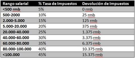 cuanto se paga de isr en mexico en el 2016 191 cu 225 nto se paga de impuestos en china experiencia en