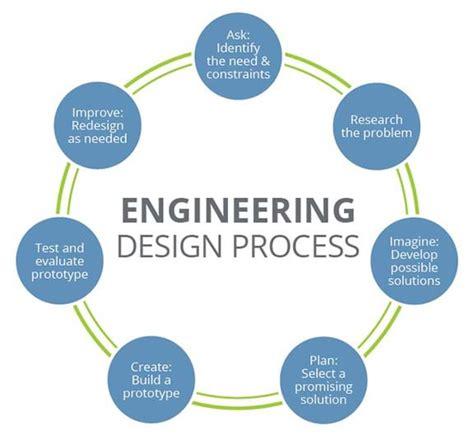 solving everyday problems   engineering design cycle activity teachengineering