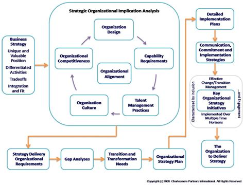 amazon com one strategy organization planning and decision leader values