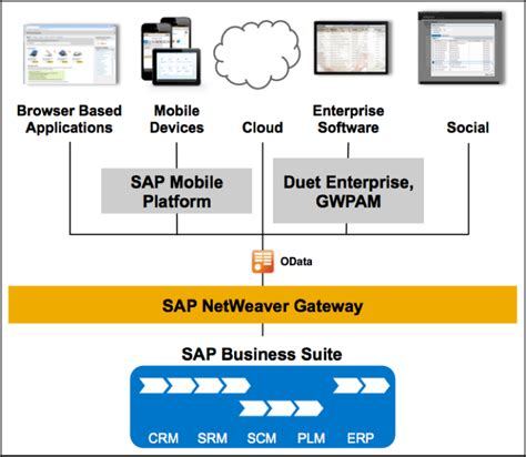 tutorial sap netweaver gateway there is a gateway for that sap blogs