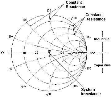 capacitive reactance smith chart data format and scale
