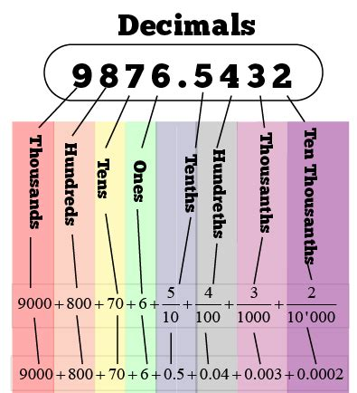 decimal house darzeidan s decimals