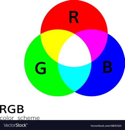 color wheel rgb rgb color mode wheel mixing royalty free vector image