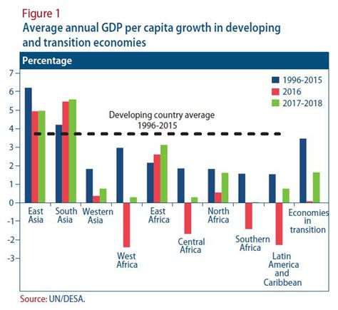can developing countries continue to lead global growth june 2017 monthly briefing in the world economic situation and prospects development policy
