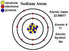 Who Found Protons 191 Qui 233 N Descubri 243 El Elemento Sodio Preguntas Y Respuestas