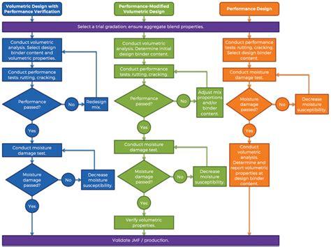 cal poly flowcharts cal poly construction management flowchart create a