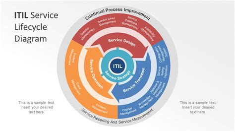 itil diagram itil cycle stages pictures to pin on