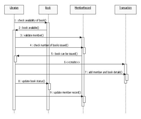 system diagram uml uml diagrams library management system it kaka