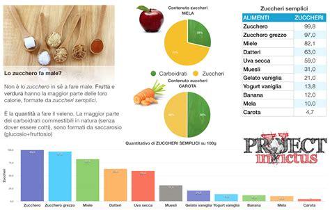 alimenti con zuccheri semplici lo zucchero fa project invictus