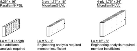 design advantages  solid section beams weyerhaeuser