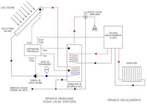 costo impianto riscaldamento a pavimento impianto di riscaldamento