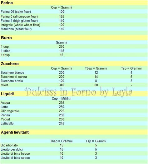 misure americane cucina tabella di conversione pesi americani cup e grammi
