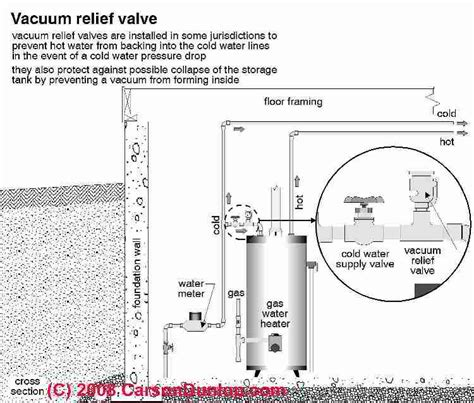 water heater safety valve installation guide to oil fired hot water heaters inspection
