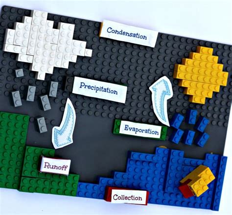 the water cycle easy science project for