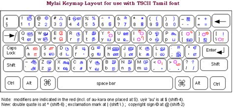 Tamil Letter Keyboard mylai tamil font