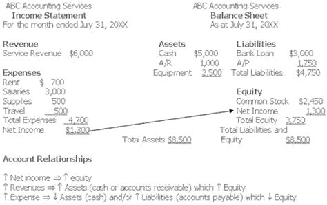 accounting relationship linking the income statement and