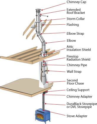 anatomy of a roof stack vent 6 quot dura plus chimney