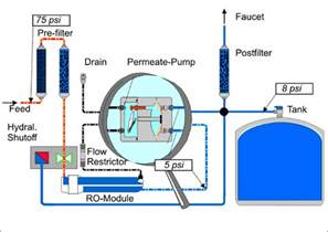 How Does A Water Faucet Work The Permeate Pump