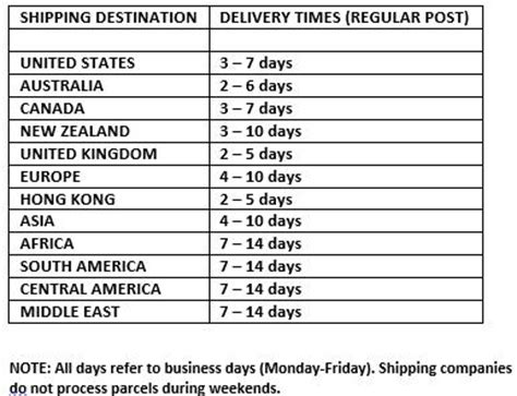 How Did It Take To Get Your Mba by How Does Shipping Take Your Tea Uk