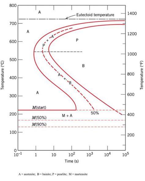 Ttt Diagram