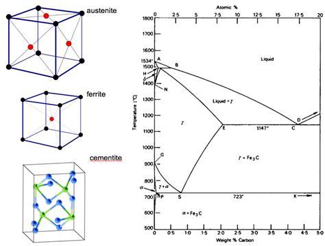 steel phase diagram austenite ferrite cementite pearlite martensite www