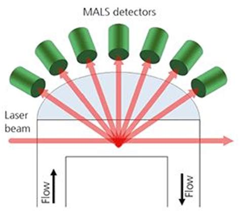 multi angle light scattering opinions on multiangle light scattering