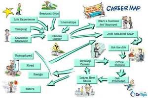 career map template career map template bestsellerbookdb