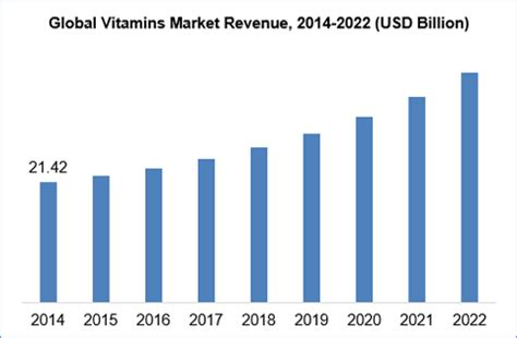 supplement industry growth vitamins market growth opportunities