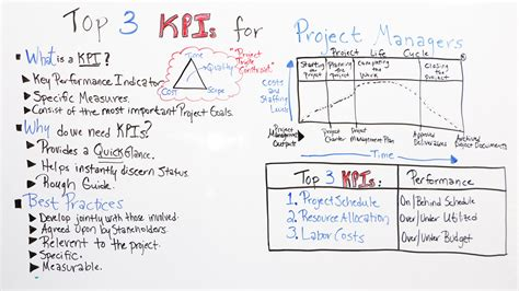 project management kpi template top 3 kpis for project managers projectmanager