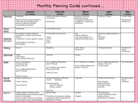 Yearly Plan Template For Teachers 1000 images about planning templates units on