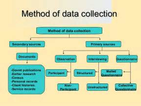 Image result for secondary research paper methodology